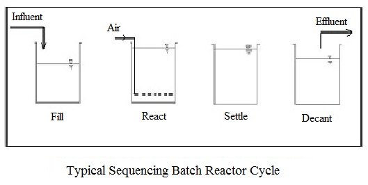 (Sequencing Batch Reactor