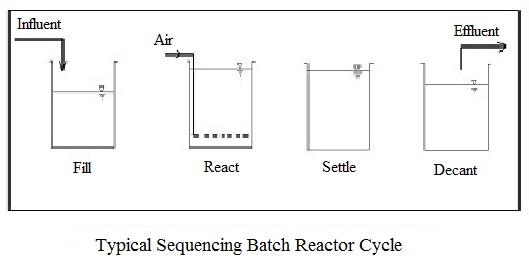 (Sequencing Batch Reactor