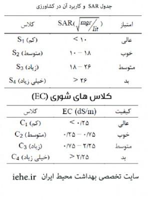 جدول SAR و کلاس های شوری EC