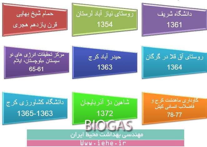تاریخچه بیوگاز در ایران