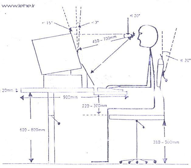 ابعاد و زوایای استفاده از کامپیوتر - ارگونومی