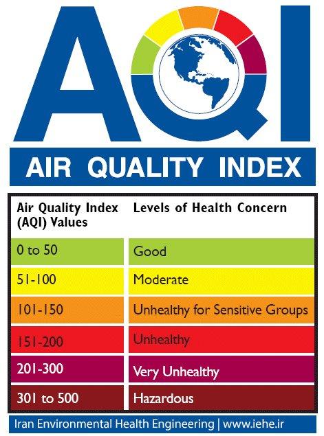 ارتباط شاخص کیفیت هوا با سطح اهمیت بهداشتی و رنگهای متناظر