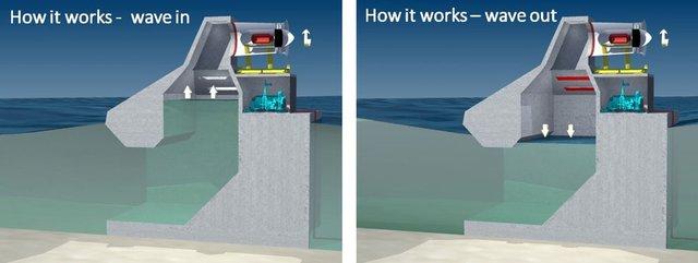 تولید انرژی برق با امواج دریا