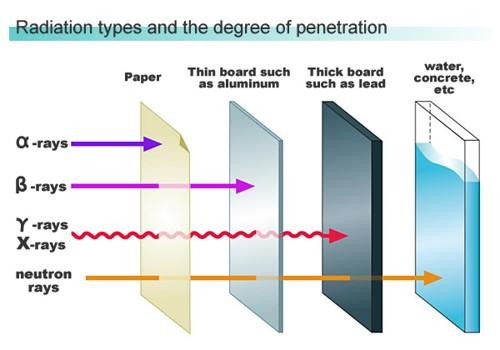 اشعه ایکس,اشعه گاما,اشعه آلفا,نوترون,میزان نفوذ اشعه از کاغذ سرب دست ورقه آلومینیومی